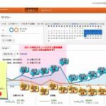 お盆期間に反響獲得に成功した不動産ホームページのグラフデータ-1